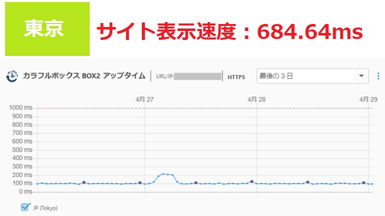 カラフルボックスのサイト表示速度