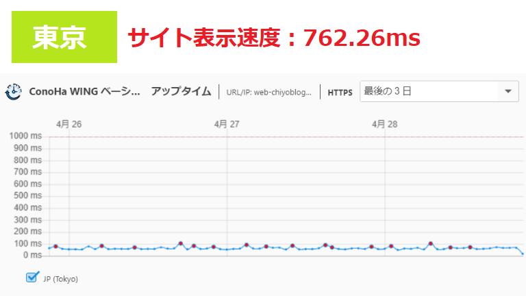 ConoHa WINGのサイト表示速度