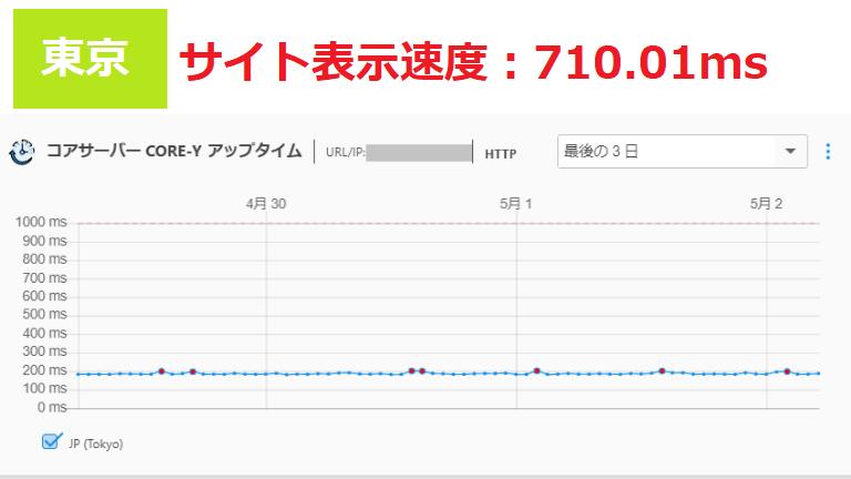 コアサーバーのサイト表示速度