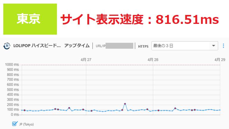 ロリポップのサイト表示速度