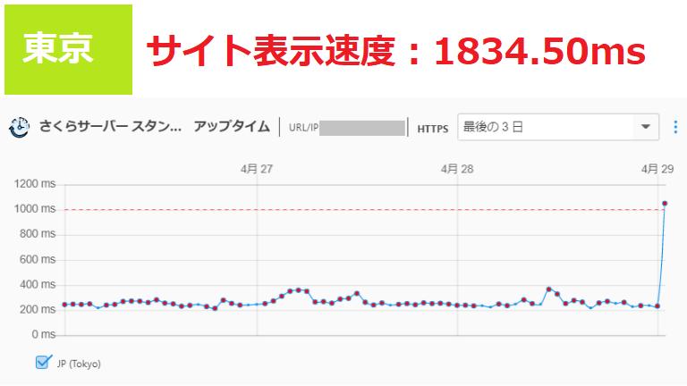 さくらサーバーのサイト表示速度