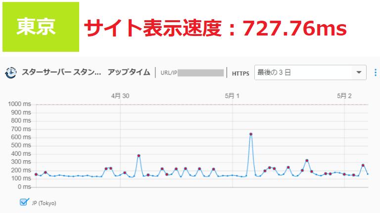 スターサーバーのサイト表示速度