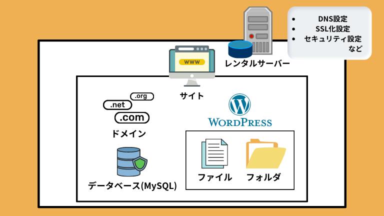 WordPressブログの構造