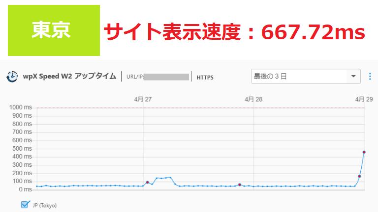 wpXサーバーのサイト表示速度