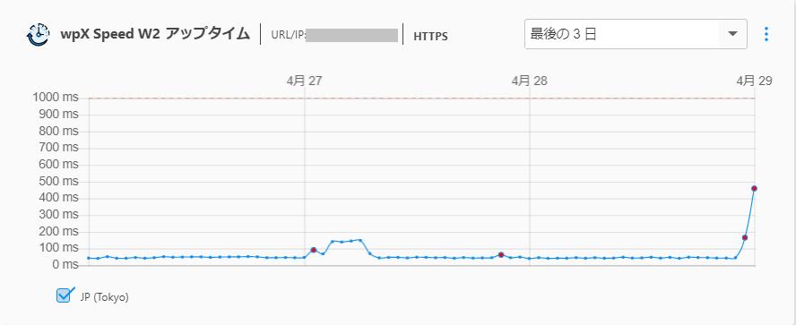 wpX Speedのページ表示速度
