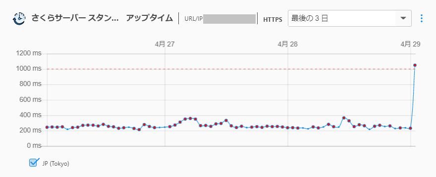 さくらサーバーのページ表示時間