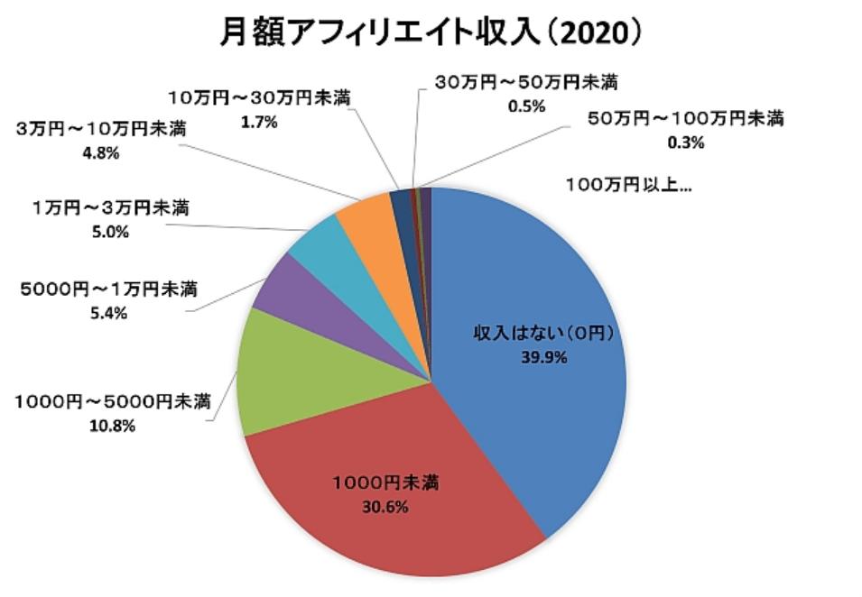 日本アフィリエイト協議会(JAO)によるアフィリエイト市場調査2020