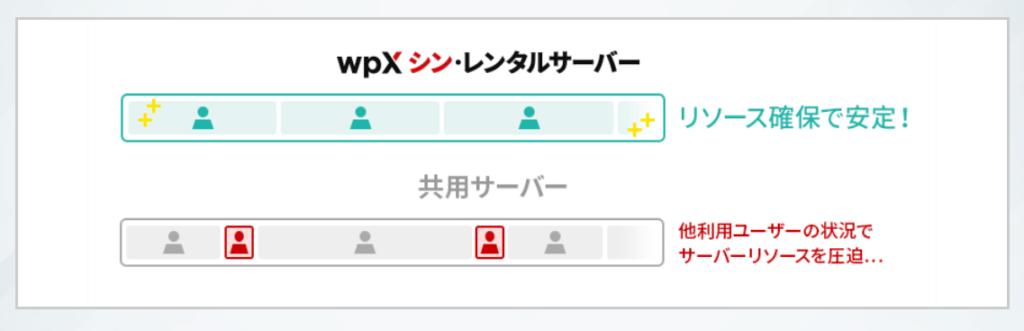 wpXシン・レンタルサーバーのリソース分配図